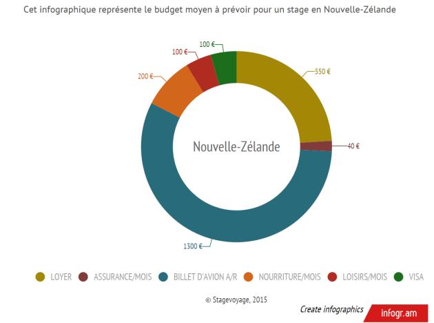 Dossier NZ infograph